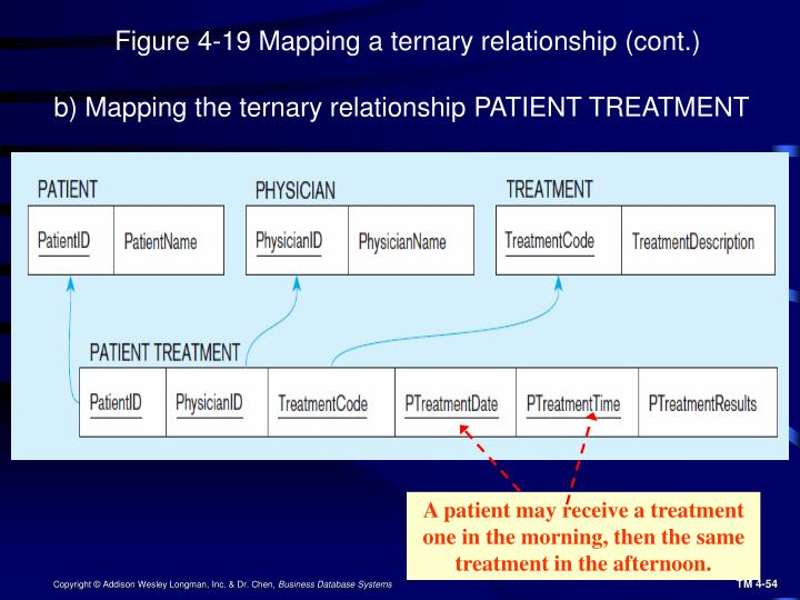 A patient may receive a treatment one in the morning, then the same treatment in the afternoon.