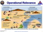 operational relevance
