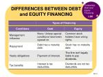 differences between debt and equity financing