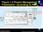 figure 1 2 project management framework according to pmi