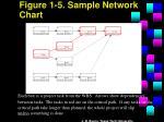 figure 1 5 sample network chart
