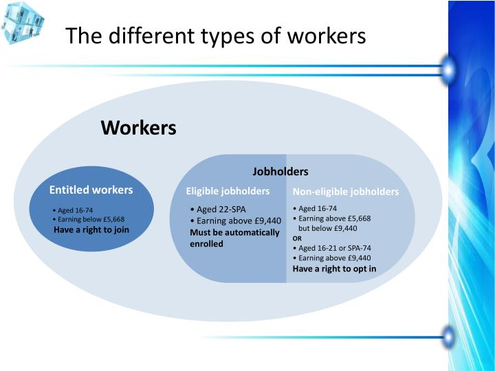 The different types of workers