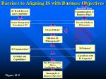 barriers to aligning is with business objectives
