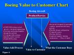 boeing value to customer chart