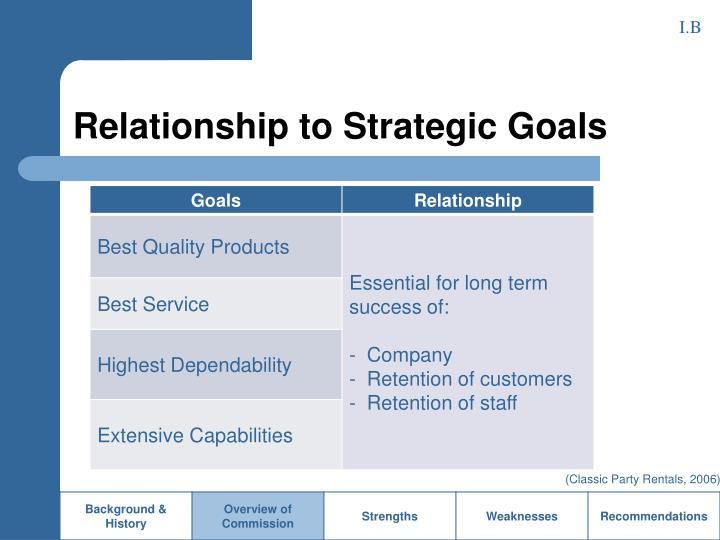 Relationship to Strategic Goals