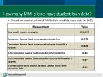how many mmi clients have student loan debt