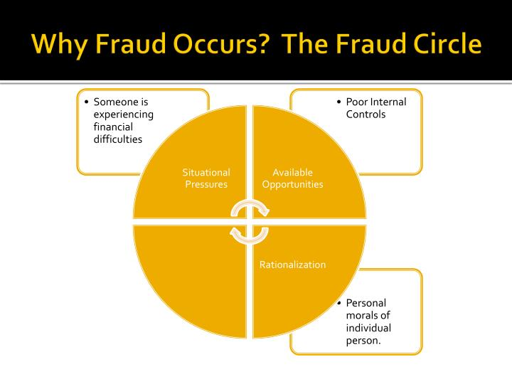 Why fraud occurs the fraud circle