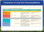 comparison of long term financing methods
