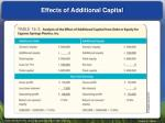 effects of additional capital
