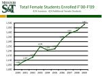 total female students enrolled f 00 f 09 41 increase 424 additional female students