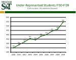 under represented students f 00 f 09 118 increase 295 additional students