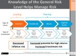 knowledge of the general risk level helps manage risk