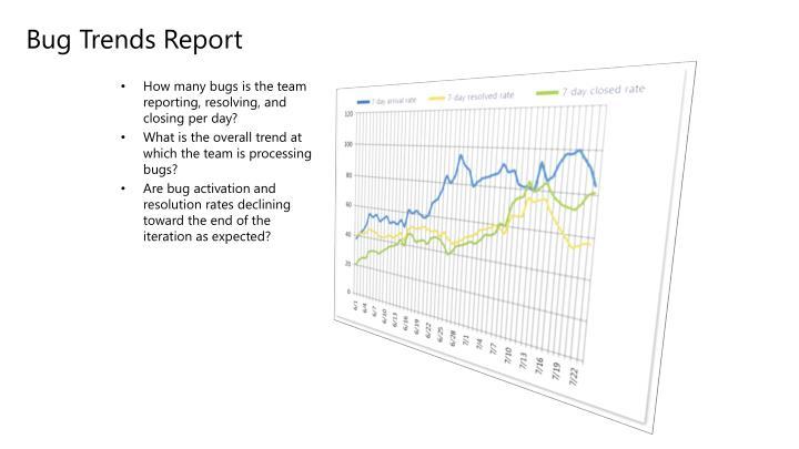 Bug Trends Report