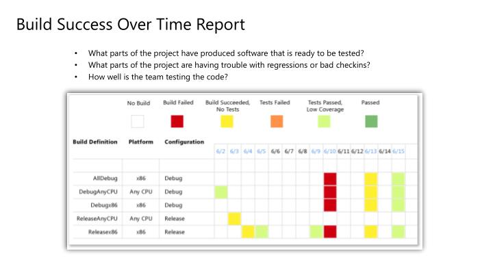 Build Success Over Time Report