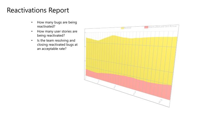 Reactivations Report