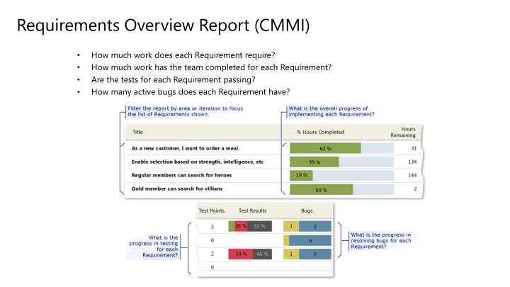 Requirements Overview Report (CMMI)
