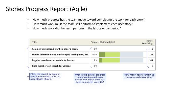 Stories Progress Report (Agile)