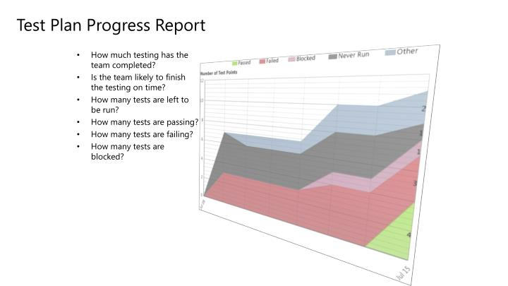 Test Plan Progress Report