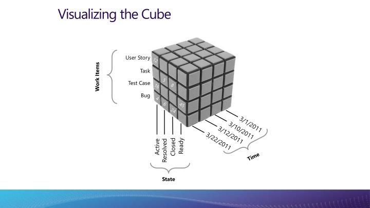 Visualizing the Cube