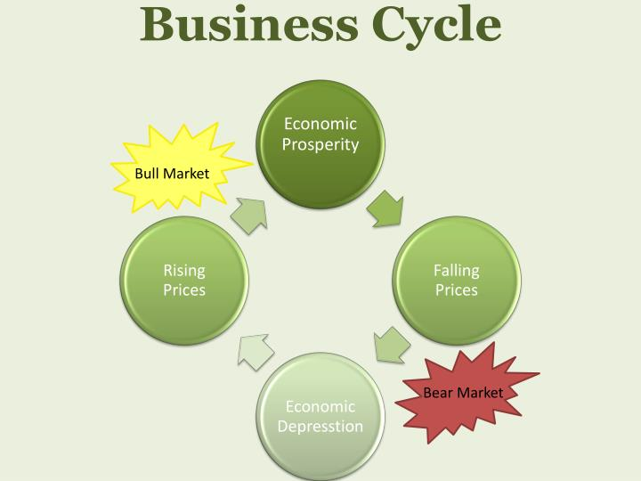 business essays business cycles The business cycle word count: 841 approx pages: 3 save essay view my saved essays downloads: 39 grade level: high school the business cycle is divided up into four stages  cyclical unemployment is due to the changes in the business cycle.