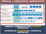 vertical horizontal integration