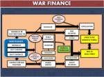 war finance