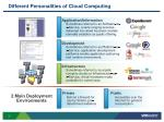 different personalities of cloud computing