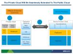 the private cloud will be seamlessly extended to the public cloud