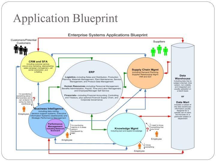 Application Blueprint