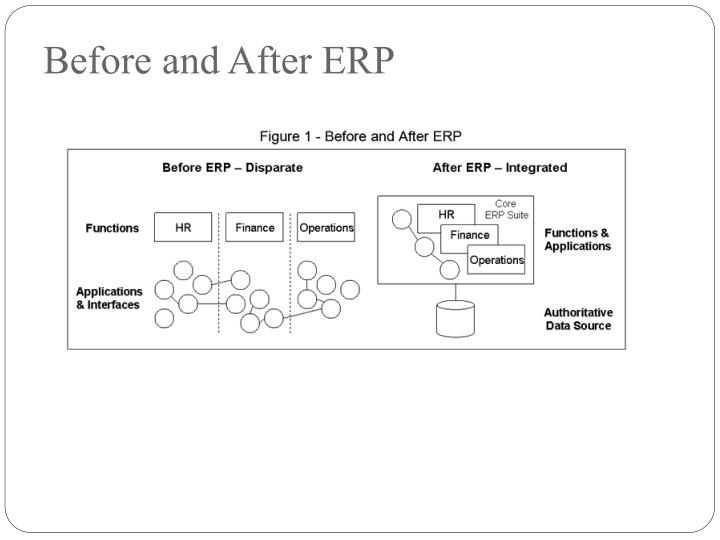 Before and After ERP