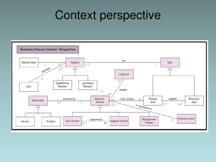 Context perspective