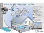 han home area network