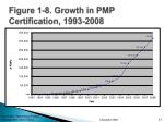 figure 1 8 growth in pmp certification 1993 2008
