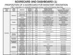 scorecard and dashboard 1