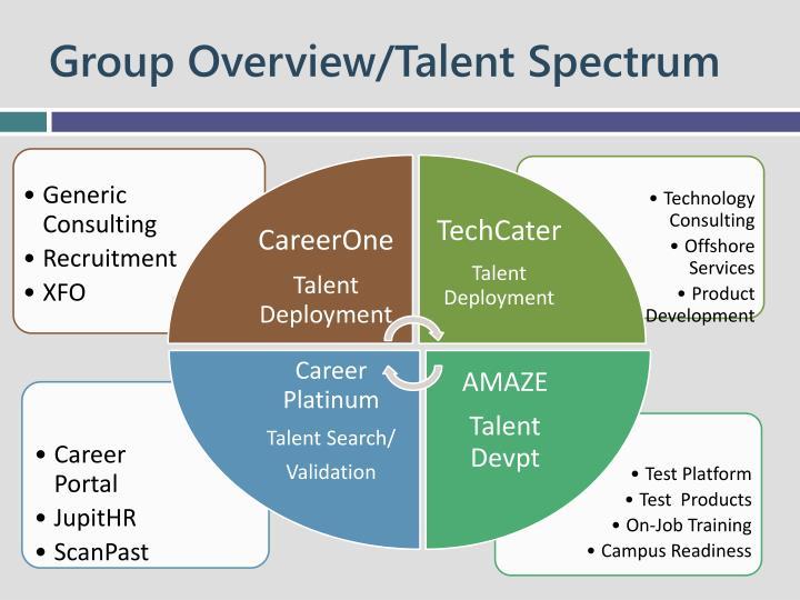 Group Overview/Talent Spectrum