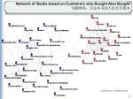 network of books based on customers who bought also bought