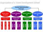 organization of a talent development school