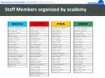 staff members organized by academy