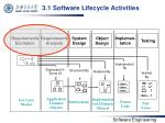 3 1 software lifecycle activities