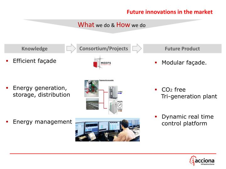 Future innovations in the market