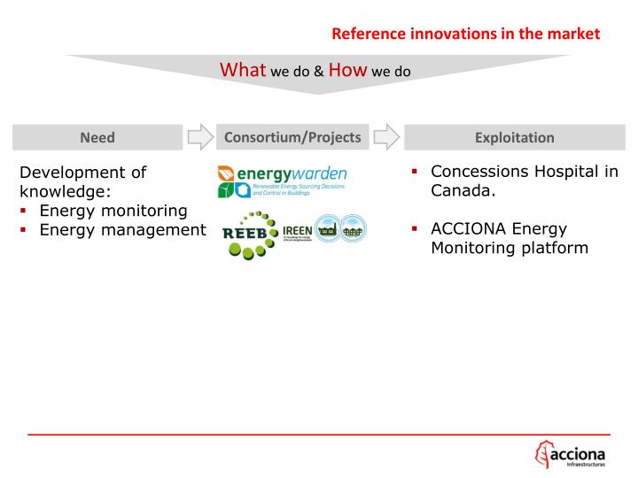 Reference innovations in the market