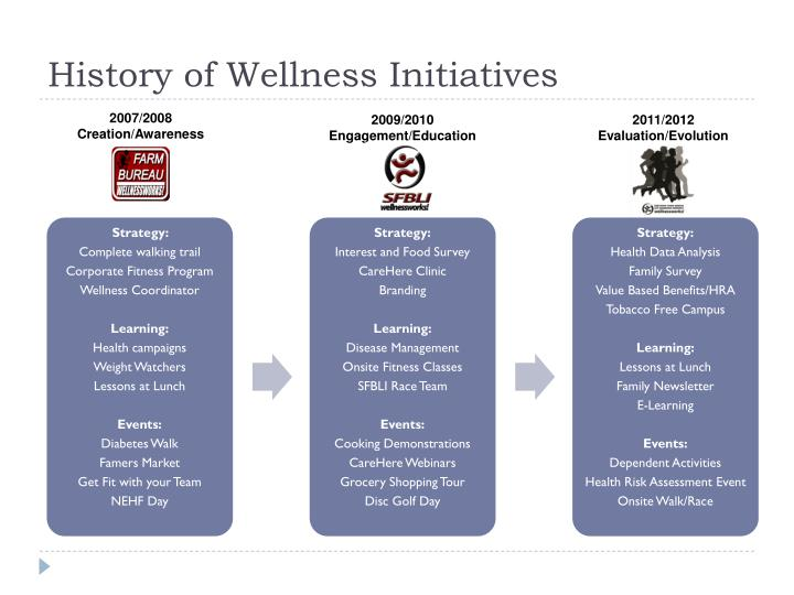 History of Wellness Initiatives