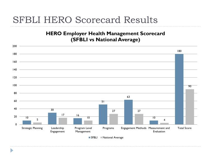 SFBLI HERO Scorecard Results