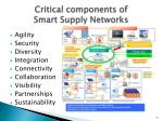 critical components of smart supply networks
