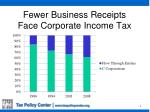 fewer business receipts face corporate income tax