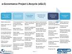 e governance project lifecycle eglc1