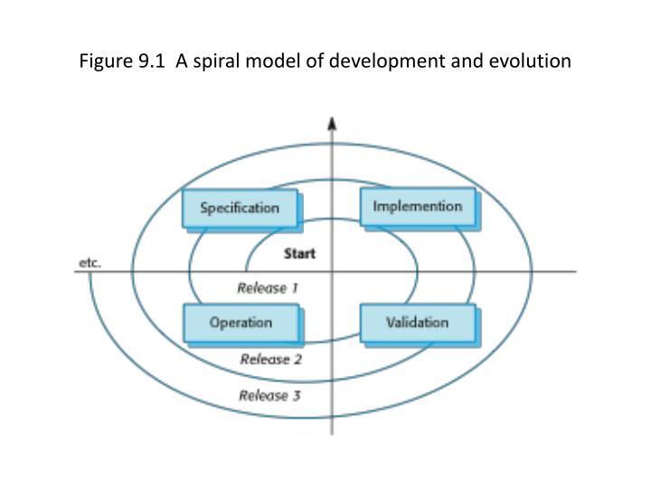 Figure 9 1 a spiral model of development and evolution
