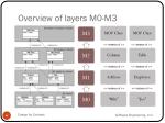 overview of layers m0 m3