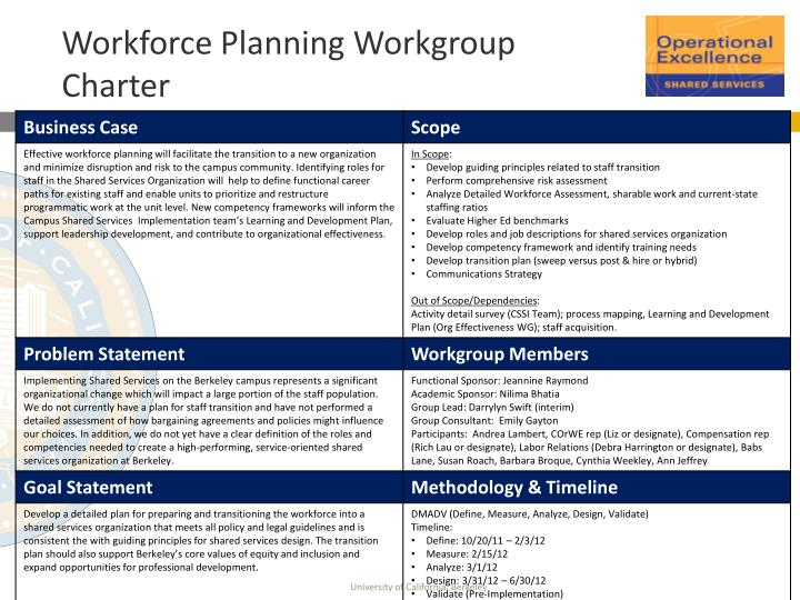 workforce planning workgroup charter n.