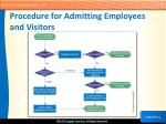 procedure for admitting employees and visitors